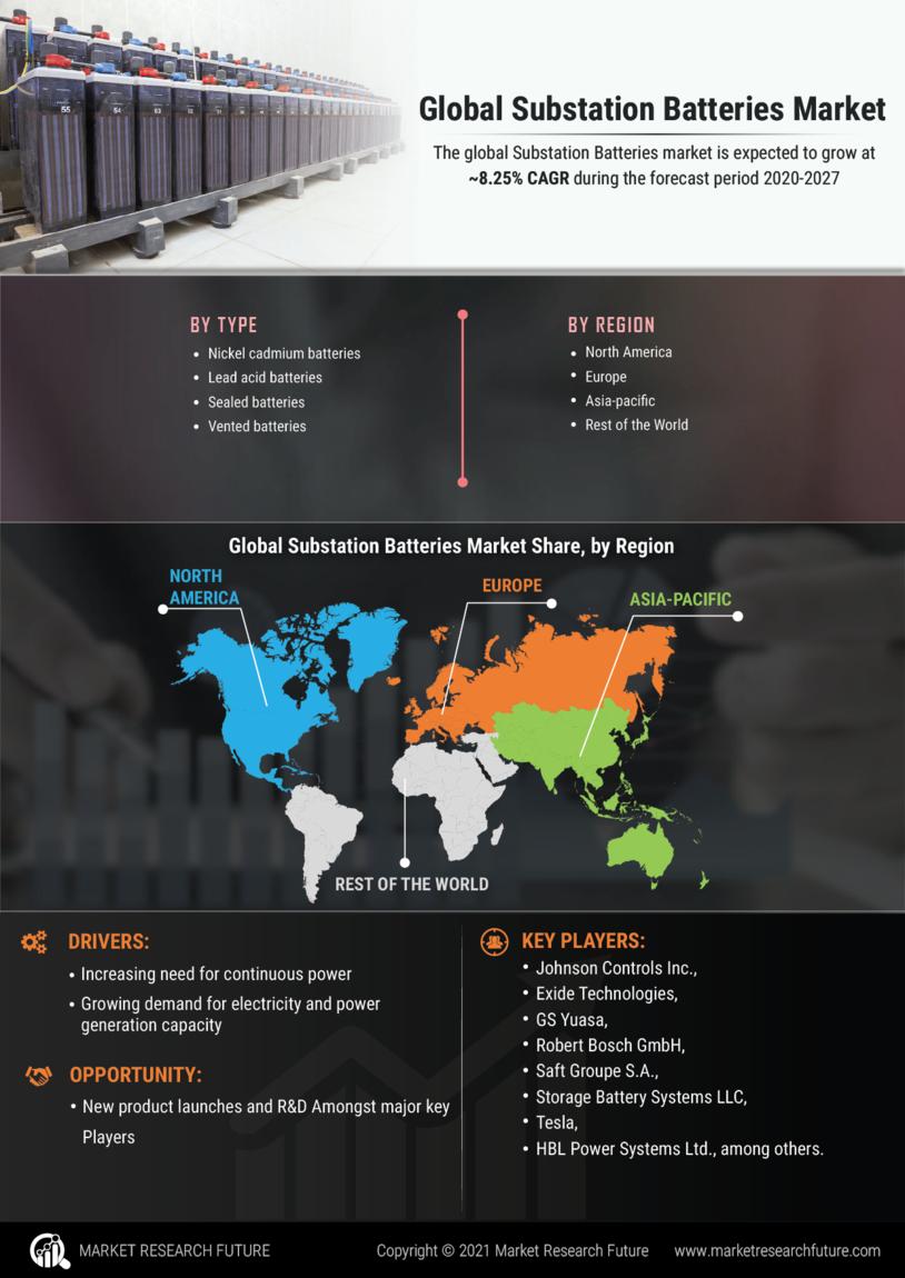 Substation Batteries Market