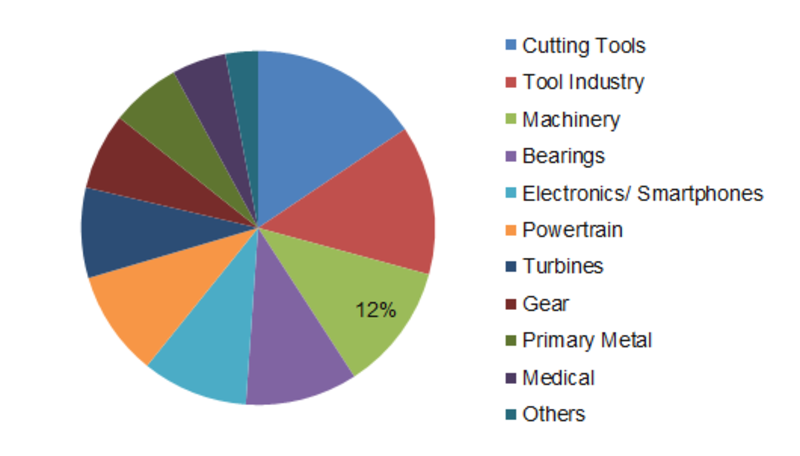 Super Abrasives Market