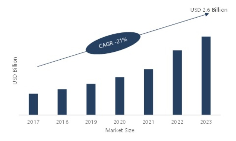 Super Capacitors Market