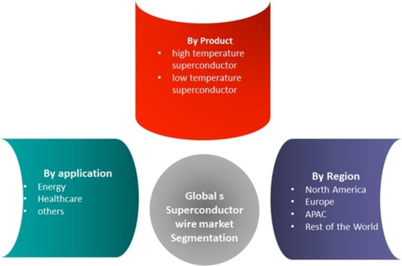 Superconductor Wire Market Segmentation