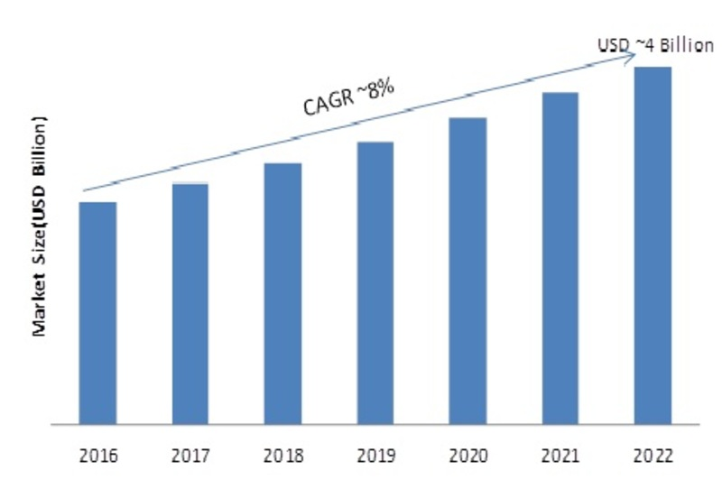 Surface Mount Technology Equipment Market Research Report