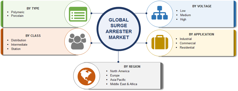 Surge Arrester Market Research Report Forecast To 2023