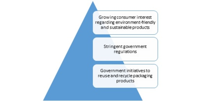Global Sustainable Packaging Market, to grow at ~ 7% CAGR during the forecast period-Press release image-00
