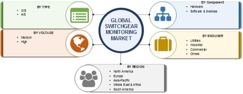 Switchgear Monitoring Market