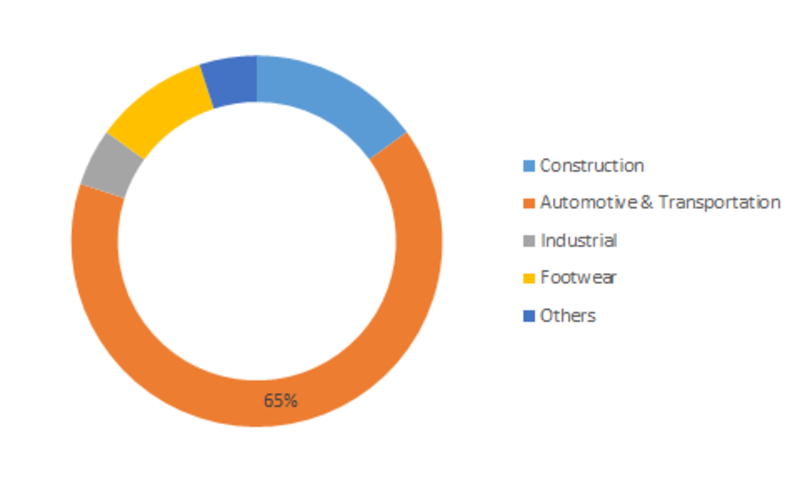 Synthetic Rubber Market Research Report- Forecast to 2023| MRFR