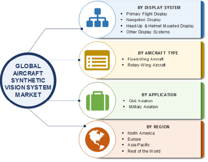Synthetic Vision System Market