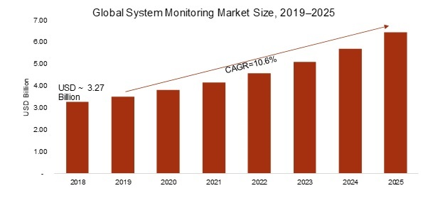 System Monitoring Market