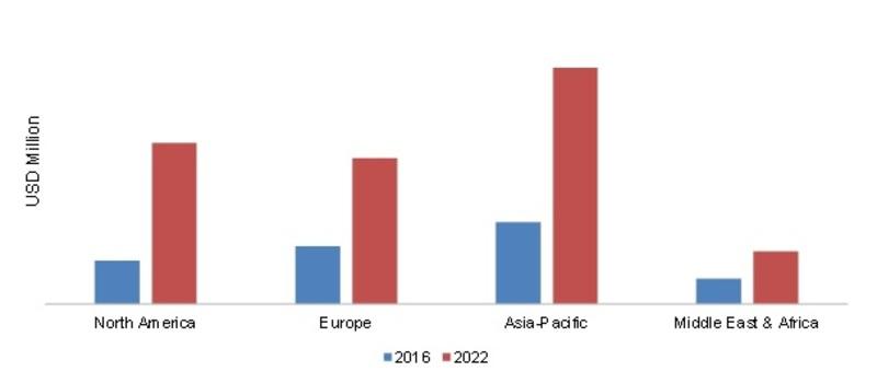 THROUGH SILICON VIAS (TSVS) MARKET, 2016- 2022 (USD MILLION)