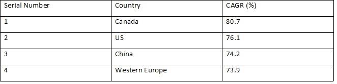 ToP Regions based
