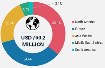 Trade Surveillance Systems Market By Region 2020