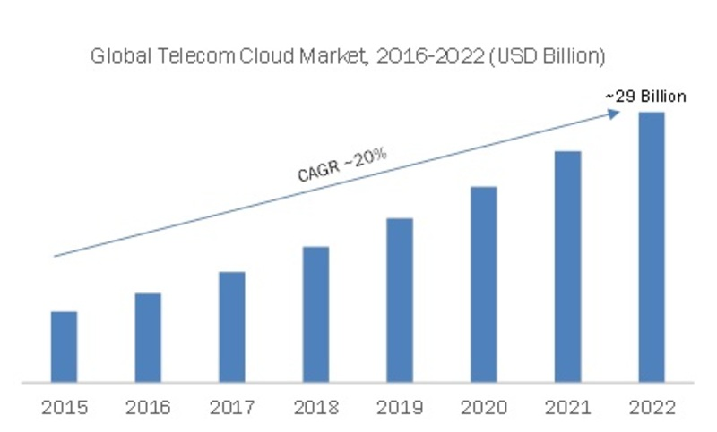 Telecom Cloud Market Research Report- Global Forecast 2022