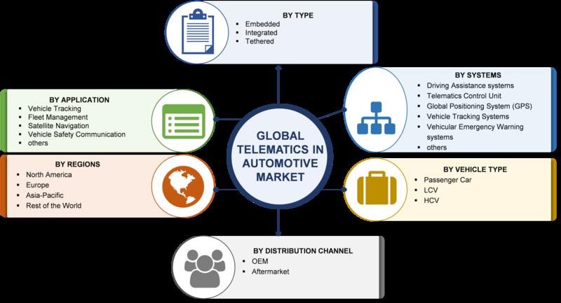 Telematics in automotive market