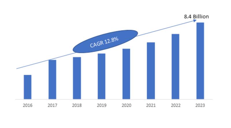 The Global Touch Sensors Market,2018—2023(USD Billion)