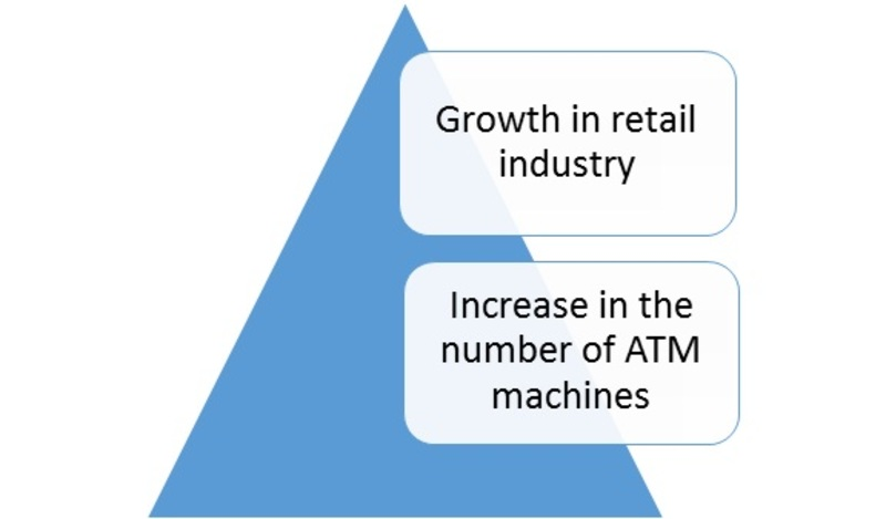Thermal Paper Market Drivers