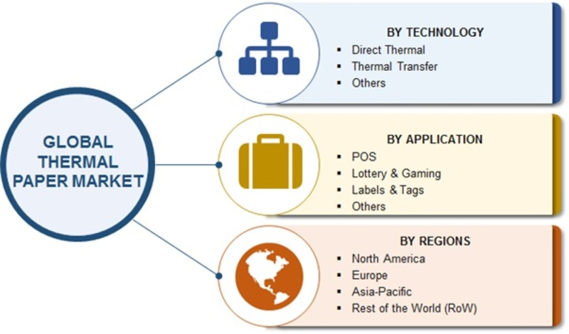 Thermal Paper Market Research Report - Global Forecast to 2023 -Report image 00