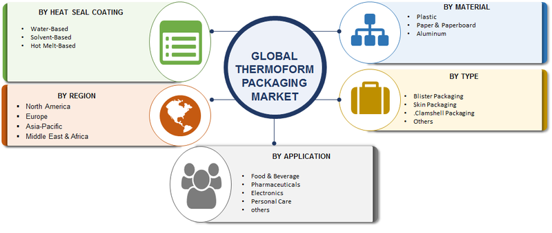 Thermoform Packaging Market Research Report - Forecast to 2023 -Report image 00