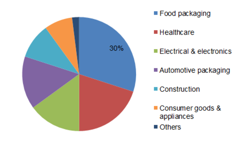 Thermoformed Plastics Market Size Share And Research