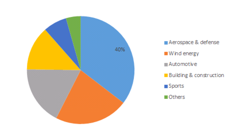 Thermoplastic Composite Market Share, by End Use Industry 2016 (%)