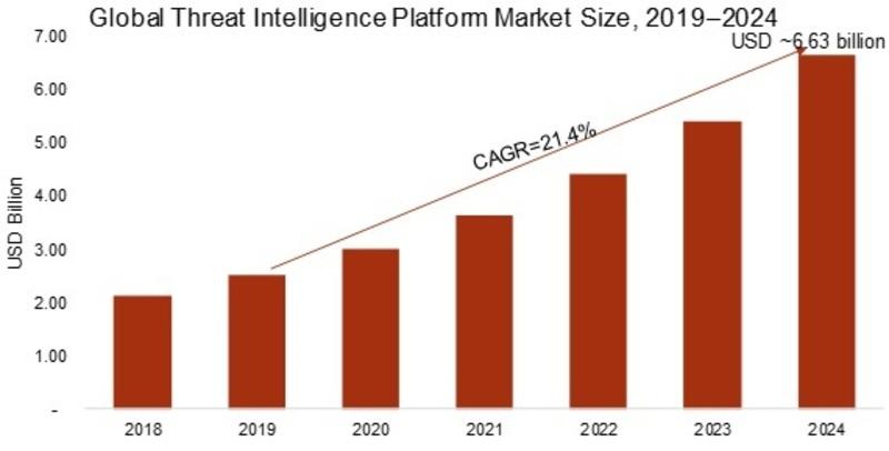 Threat Intelligence Platform Market