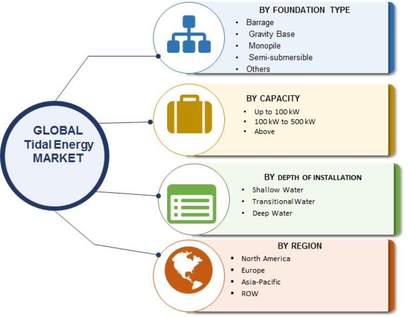 Tidal Energy Market