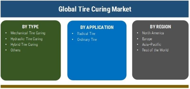Tire Curing Press Market
