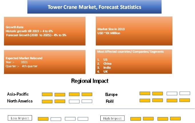 Tower Crane Market