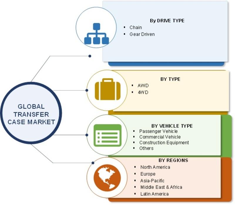 Transfer Case Market Image