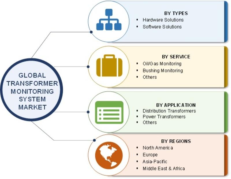 Transformer monitoring system market