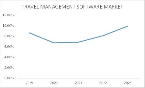 Travel Management Software Market