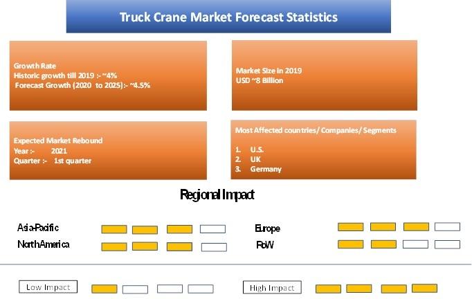 Truck Crane Market