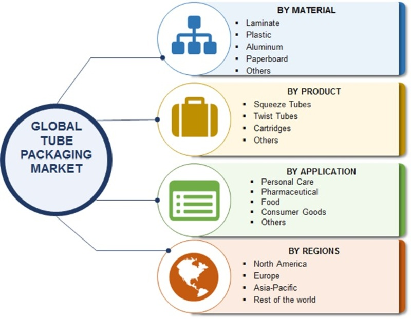 packaging market report and economic analysis Pharmaceutical packaging market:  the report gives them a descriptive analysis of the areas  it elaborates all the macro economic factors influencing the market.