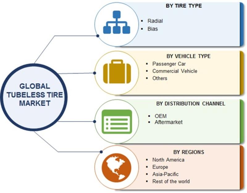 Tubeless Tire Market Image