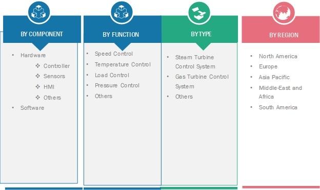 Turbine Control System Market