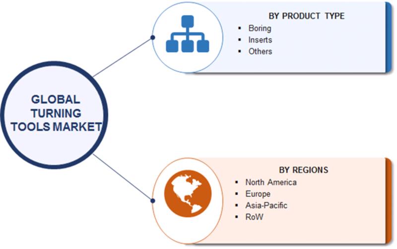 Turning Tools Market Segmentation
