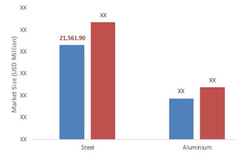 U.S. Metal Packaging Market, By Material, 2016-2022(Usd Million)