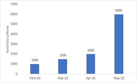 US Ventilators Production Growth