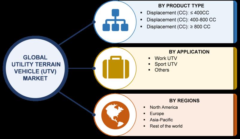 Utility Terrain Vehicle (UTV) Market Segments