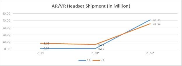AR/VR Headset Shipment
