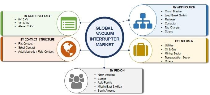 Vacuum Interrupter Market