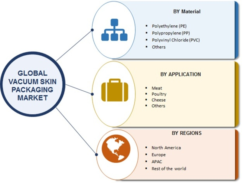 Vacuum Skin Packaging Market Research Report – Global Forecast to 2023 -Report image 00