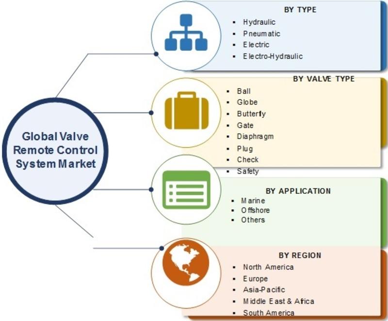 Valve Remote Control System Market_Image