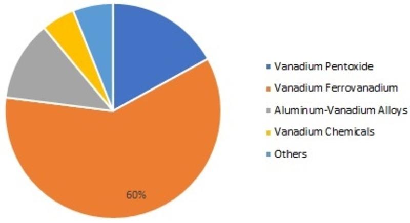 Vanadium Market_Image