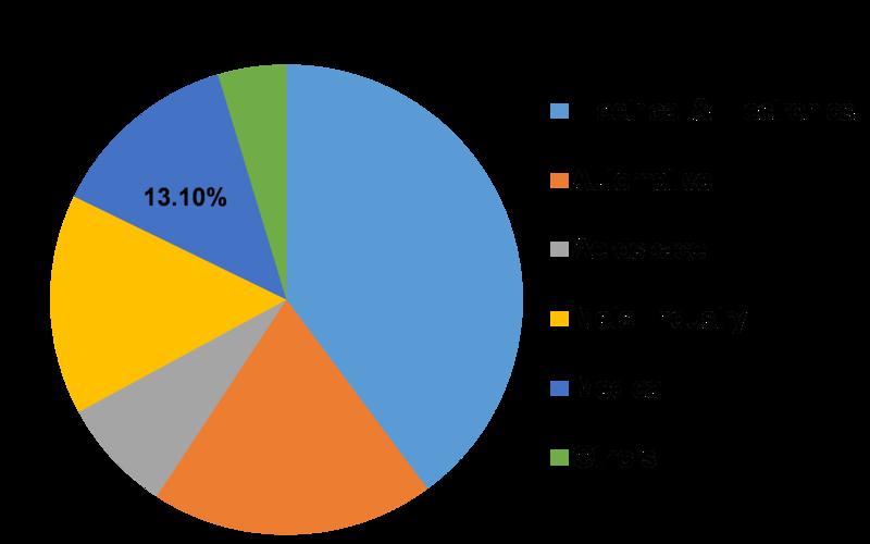 Vapor Deposition Market Share