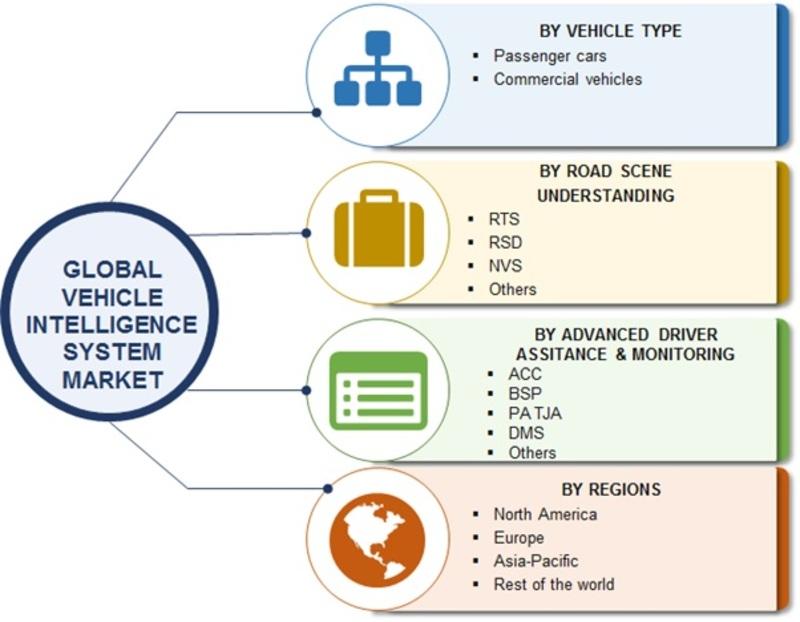 Vehicle Intelligence System Market iamge