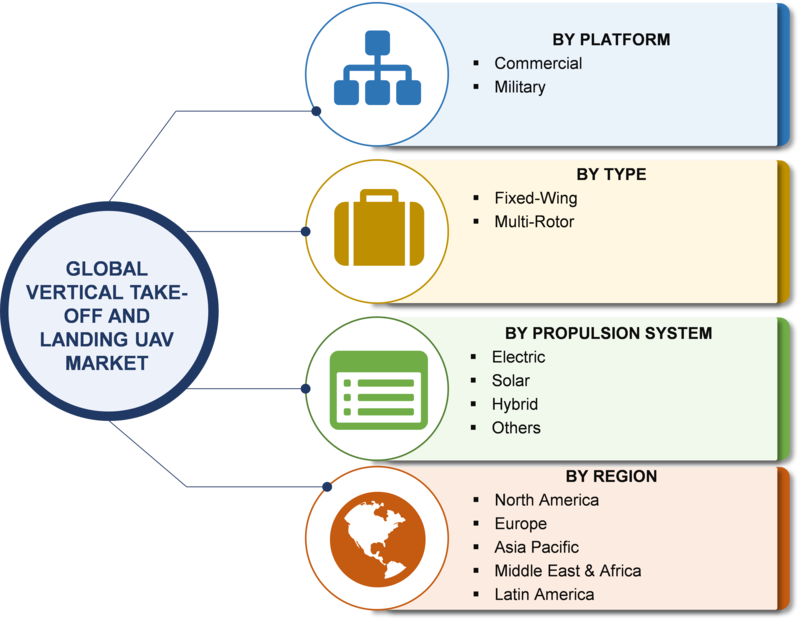 Vertical Take-off and Landing (VTOL) UAV Market Research Report – Forecast to 2023 -Report image 00