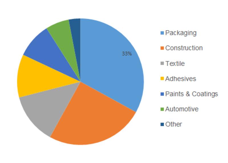 Vinyl Acetate Monomer Market Research Report Global