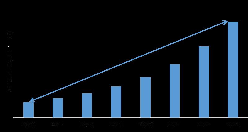 Virtual Network Functions Market