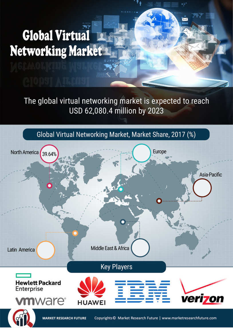 Virtual Networking Market