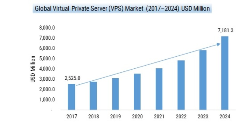 Virtual Private Server Market