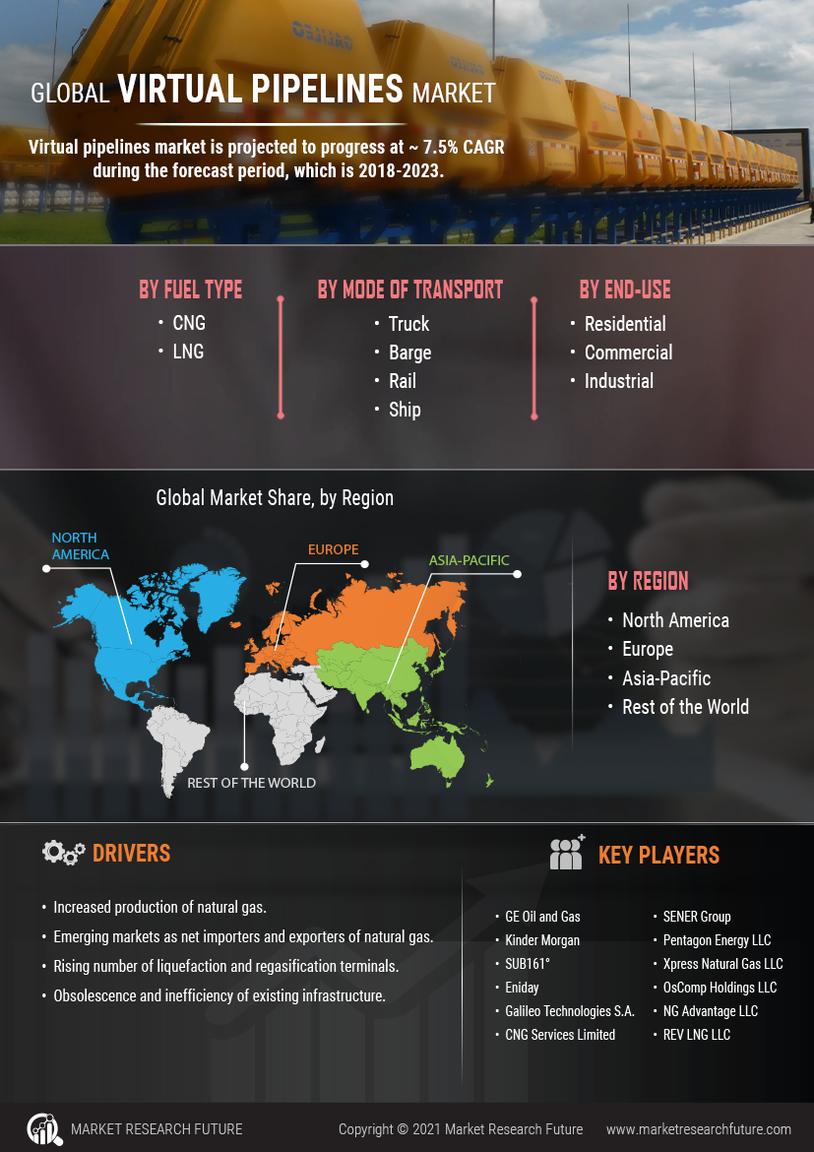 Virtual Pipelines Market